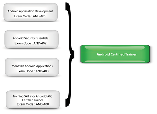 Certification Path 2 and 3